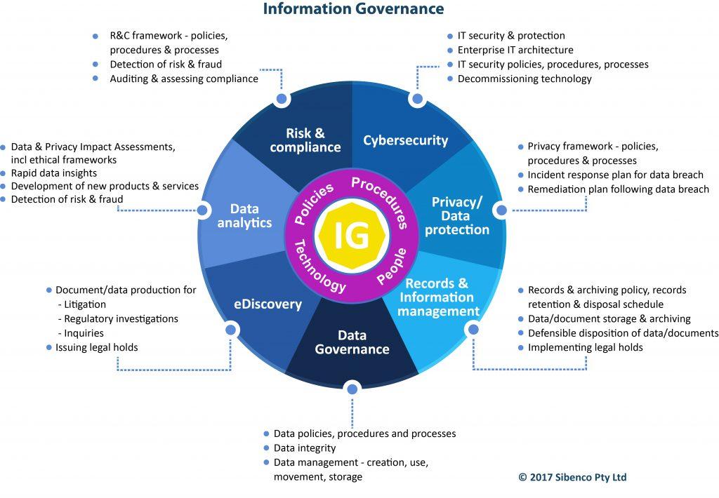 Information Governance Sibenco Legal Advisory