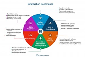Information Governance Chart