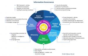 Information_Governance