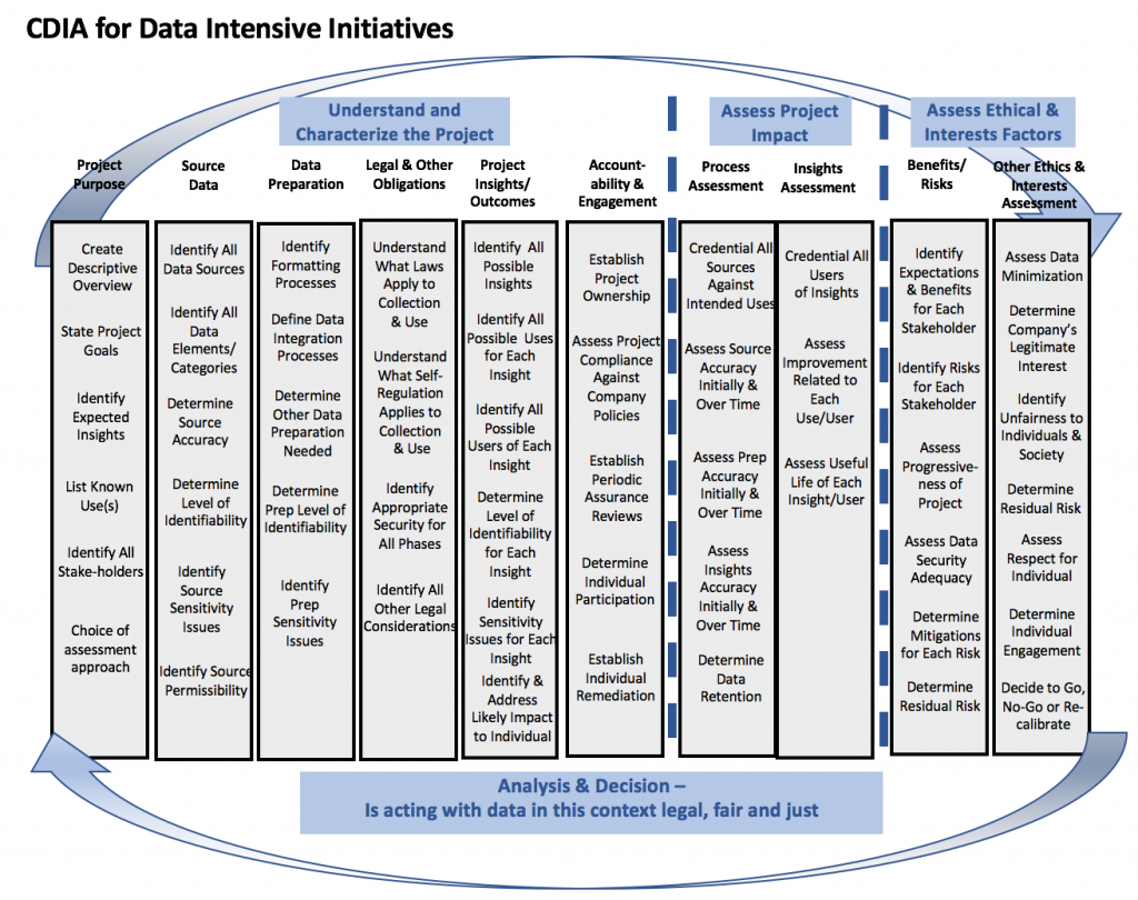 CDIA_Data_Initiatives
